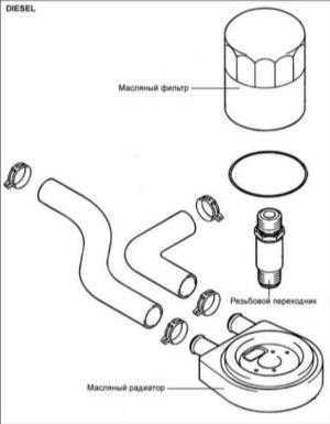 3.8 Масляный радиатор дизельных двигателей