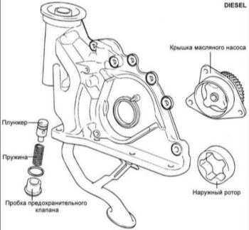 3.7 Масляный насос дизельных двигателей