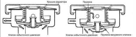 4.8 Крышка радиатора