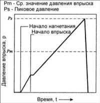 6.3 Характеристики системы впрыска