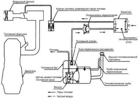 7.3 Система улавливания паров топлива