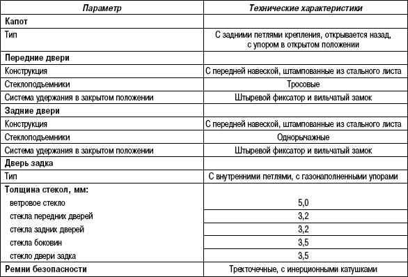 8.5.2 Таблица 8.1 Технические характеристики