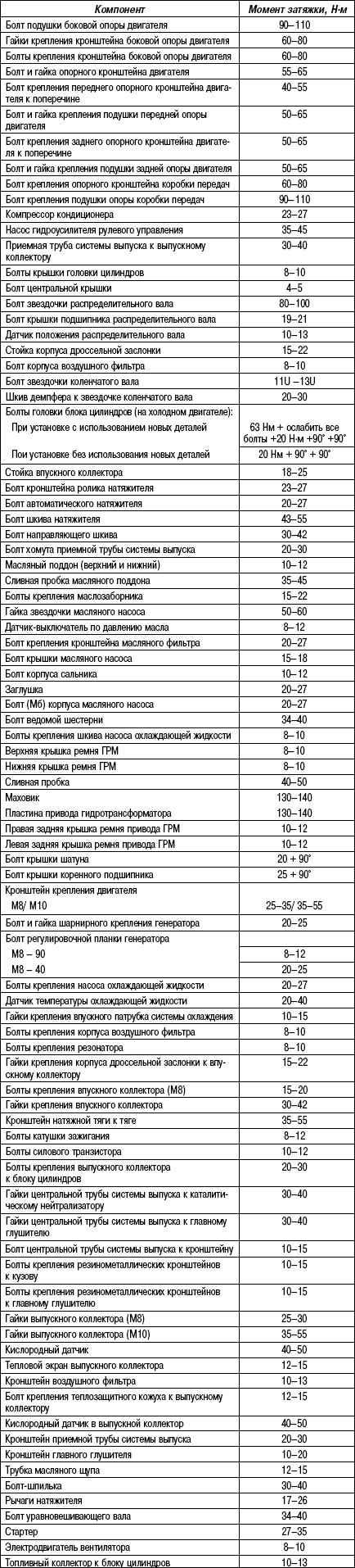 2.11.3 Таблица 2.2. Моменты затяжки резьбовых соединений, двигатели объемом 2,0 / 2,4 л