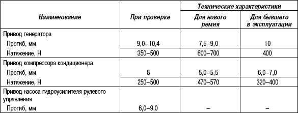 2.11.6 Таблица 2.5. Номинальные значения для регулировки ремней привода навесных агрегатов
