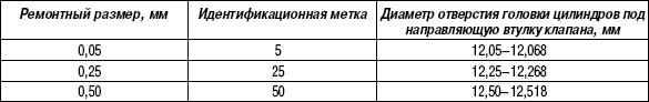 2.11.8 Таблица 2.7. Ремонтные размеры направляющих втулок клапанов