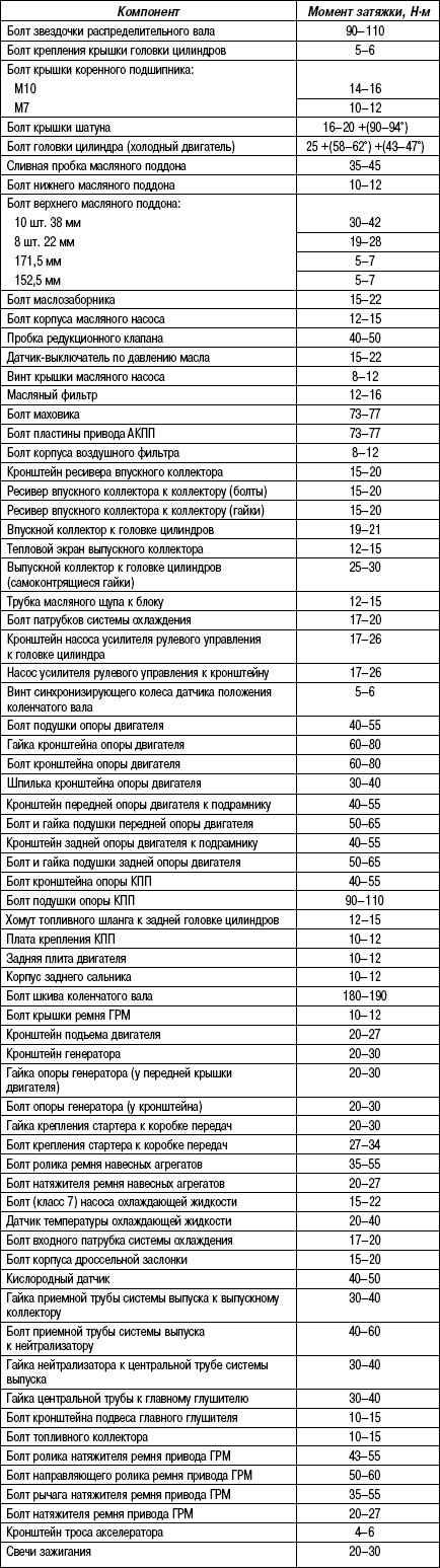2.11.11 Таблица 2.10. Моменты затяжки резьбовых соединений двигатель объемом 2,7 л