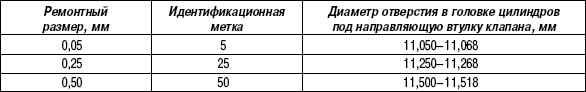 2.11.15 Таблица 2.14. Ремонтные размеры направляющих втулок клапанов