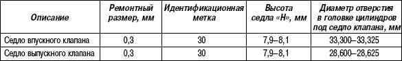 2.11.16 Таблица 2.15. Ремонтные размеры отверстий под седла клапанов