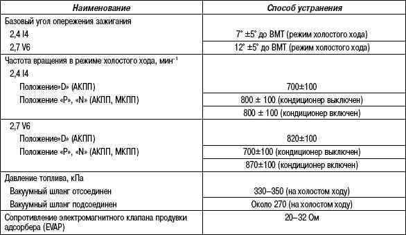 2.11.23 Таблица 2.22. Основные данные для регулировок и контроля