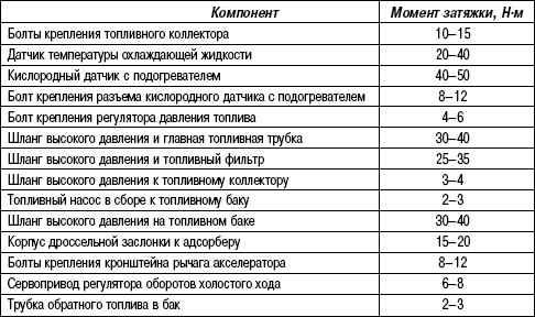 2.11.24 Таблица 2.23. Моменты затяжки резьбовых соединений