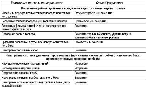 2.11.26 Таблица 2.25. Топливный бак и топливопроводы