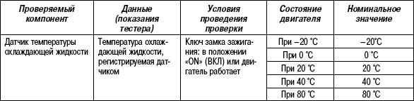 2.11.34 Таблица 2.32. Проверка с помощью тестера HI-SCAN (PRO)