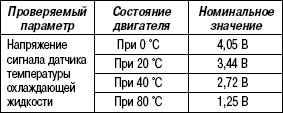 2.11.35 Таблица 2.33. Проверка с помощью вольтметра