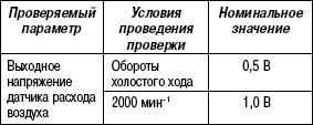 2.11.36 Таблица 2.34. Проверяемый параметр датчика расхода воздуха (MAF) и датчика температуры воздуха во впускном коллекторе (IAT)