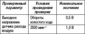 2.11.37 Таблица 2.35. Проверяемый компонент датчика расхода воздуха (MAF 2.7 V6)