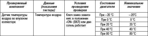 2.11.38 Таблица 2.36. Проверка с помощью тестера HI-SCAN (PRO)