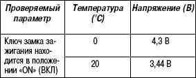 2.11.39 Таблица 2.37. Проверка с помощью мультиметра