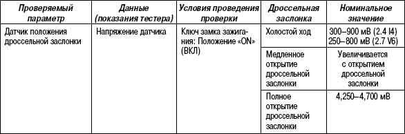 2.11.40 Таблица 2.38. Проверка с помощью тестера HI-SCAN (PRO)