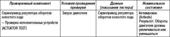2.11.41 Таблица 2.39. Проверка с помощью тестера HI-SCAN (PRO)