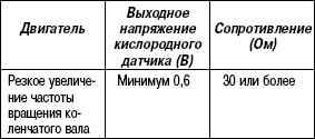 2.11.43 Таблица 2.41. Выходное напряжение кислородного датчика с подогревателем