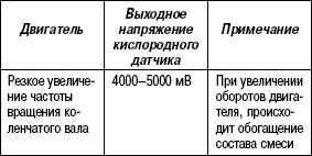 2.11.45 Таблица 2.43. Выходное напряжение кислородного датчика