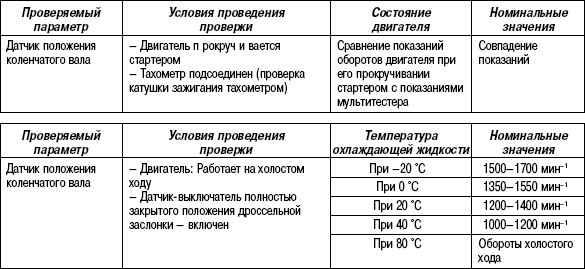 2.11.46 Таблица 2.44 При использовании диагностического прибора типа GST
