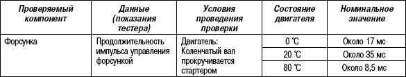 2.11.47 Таблица 2.45. Проверка с помощью тестера HI-SCAN (PRO)