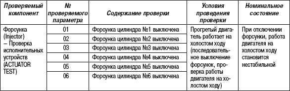 2.11.48 Таблица 2.46. Проверяемый параметр работы форсунок