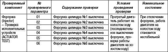 2.11.50 Таблица 2.48. Проверяемый параметр работы форсунок