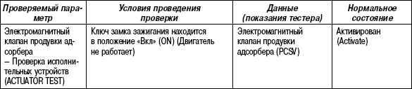 2.11.51 Таблица 2.49. Проверка адсорбера с помощью тестера HI-SCAN (PRO)