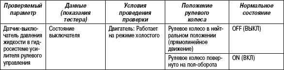 2.11.52 Таблица 2.50. Проверка датчика с помощью тестера HI-SCAN (PRO)