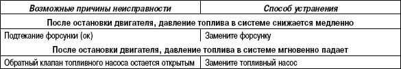 2.11.54 Таблица 2.52. Состояние системы, возможные причины неисправности и способы их устранения