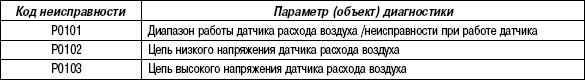 2.11.55 Таблица 2.53. Параметры диагностики