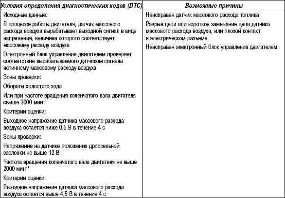 2.11.56 Таблица 2.54. Руководство к поиску неисправностей