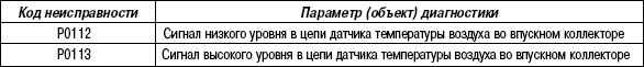 2.11.57 Таблица 2.55. Параметр диагностики