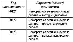 2.11.61 Таблица 2.59. Параметр диагностики