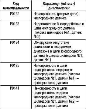 2.11.63 Таблица 2.61. Параметр диагностики