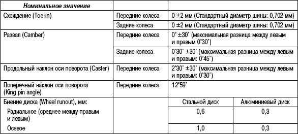 4.5.4 Таблица 4.3. Основные данные для регулировок и контроля