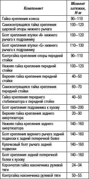 4.5.5 Таблица 4.4. Моменты затяжки резьбовых соединений