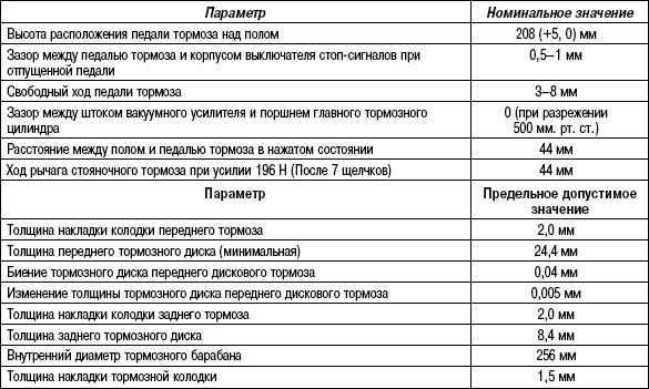 6.2.3 Таблица 6.2. Основные данные для регулировок и контроля