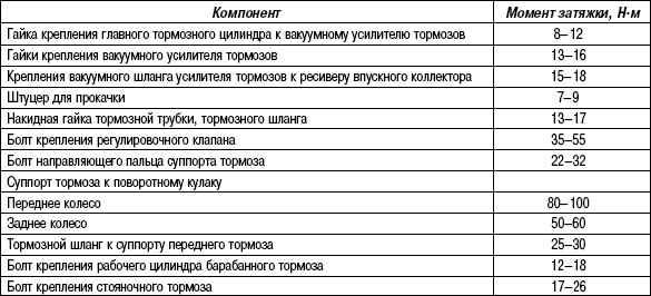 6.2.4 Таблица 6.3. Моменты затяжки резьбовых соединений (основная томозная система)