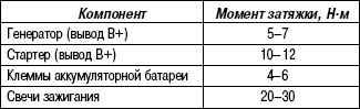 7.5.3 Таблица 7.2. Моменты затяжки резьбовых соединений