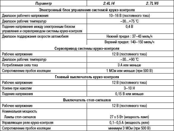 7.5.4 Таблица 7.3. Система поддержания постоянной скорости