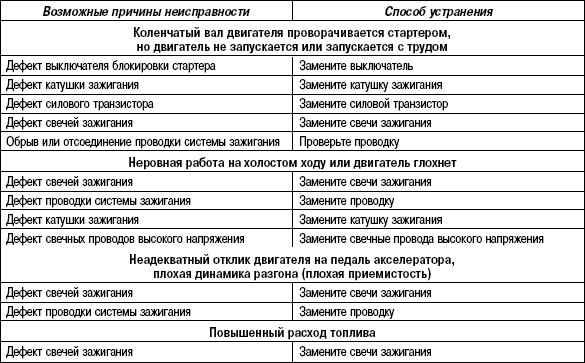 7.5.6 Таблица 7.5. Возможные неисправности, их причины и способы устранения (система зажигания)