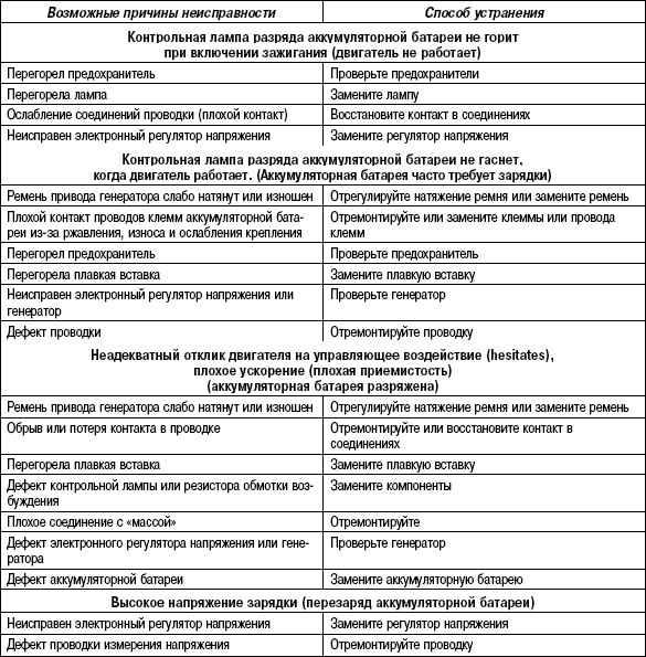 7.5.7 Таблица 7.6. Возможные неисправности, их причины и способы устранения (система зарядки)