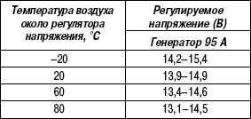 7.5.8 Таблица 7.7. Номинальные значения регулируемого напряжения