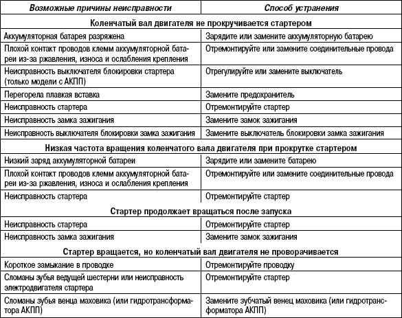 7.5.9 Таблица 7.8. Возможные неисправности, их причины и способы устранения (система запуска)