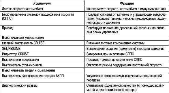 7.5.10 Таблица 7.9. Компоненты системы поддержания постоянной скорости и их работа