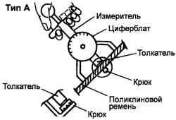 2.1.10 Регулировка натяжения ремней привода навесных агрегатов Hyundai Santa Fe