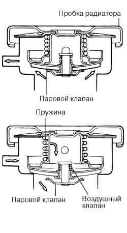 2.3.7 Проверка крышки радиатора
